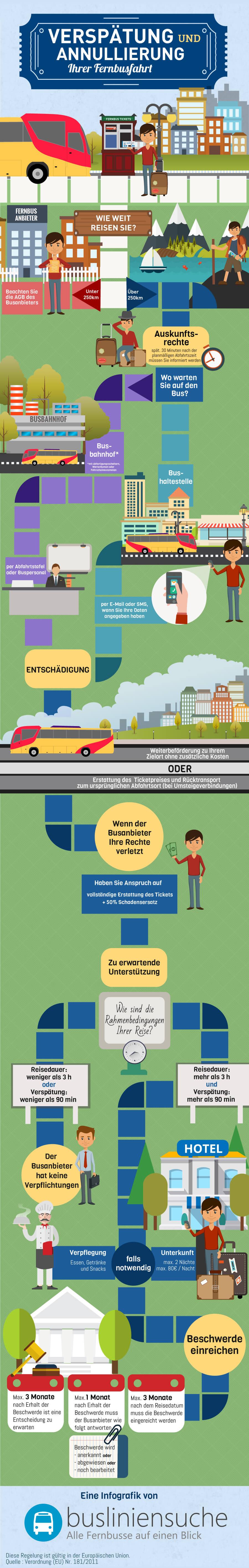 Infografik zum Thema Fernbus Verspätung und Annullierung der Busfahrt