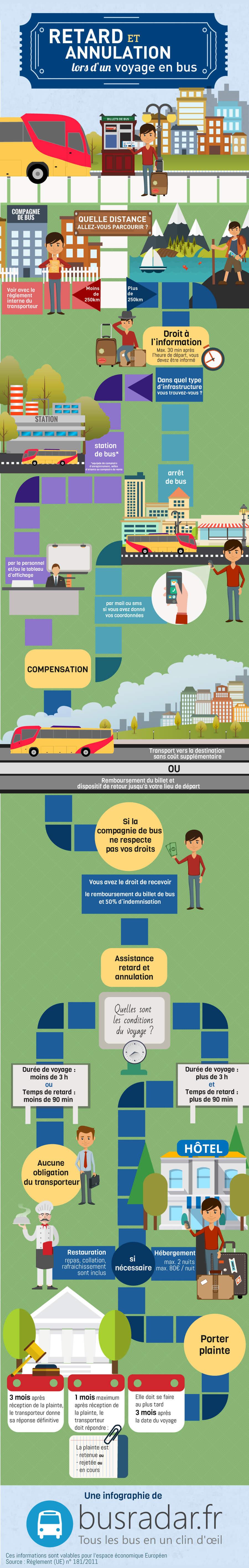 Infographie retard annulation voyage bus